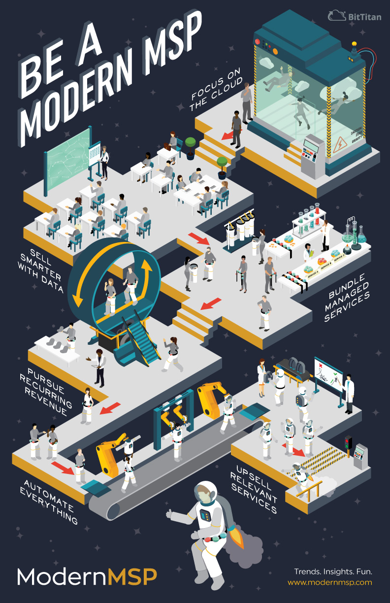 Infographic: 6 Traits of a Modern MSP