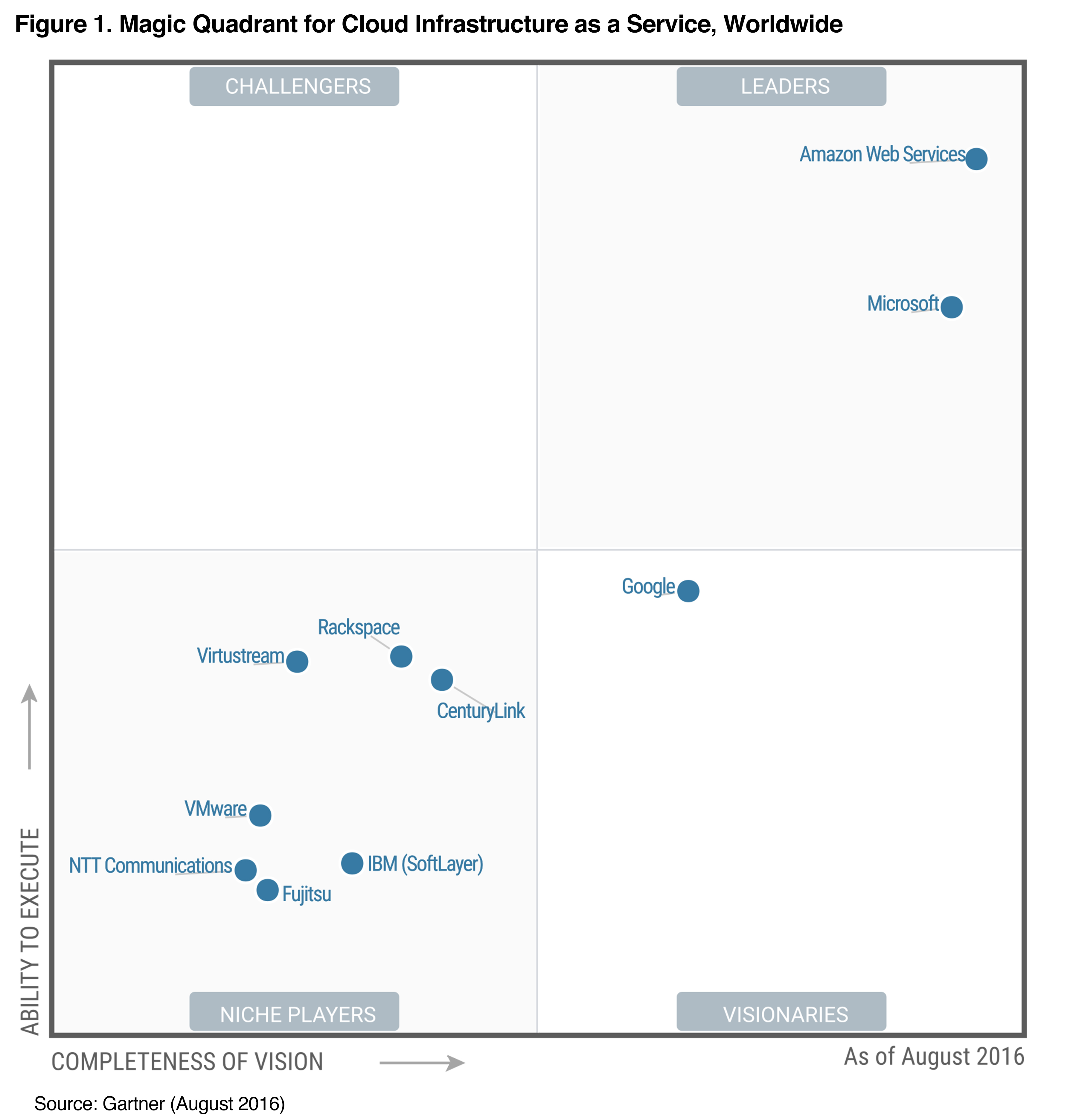 gartner-2016-mq-hi-res-graphic
